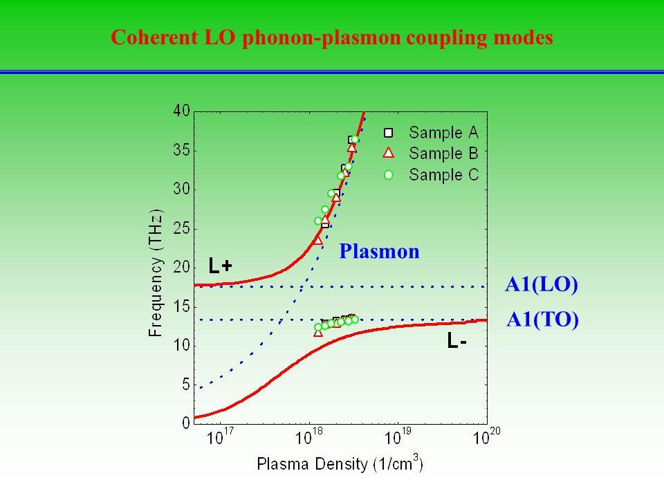 Coherent LO phonon-plasmon coupling modes A1(LO) A1(TO) Plasmon