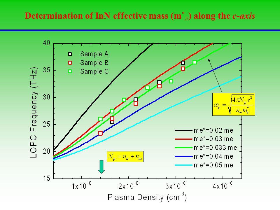 Determination of InN effective mass (m * // ) along the c-axis