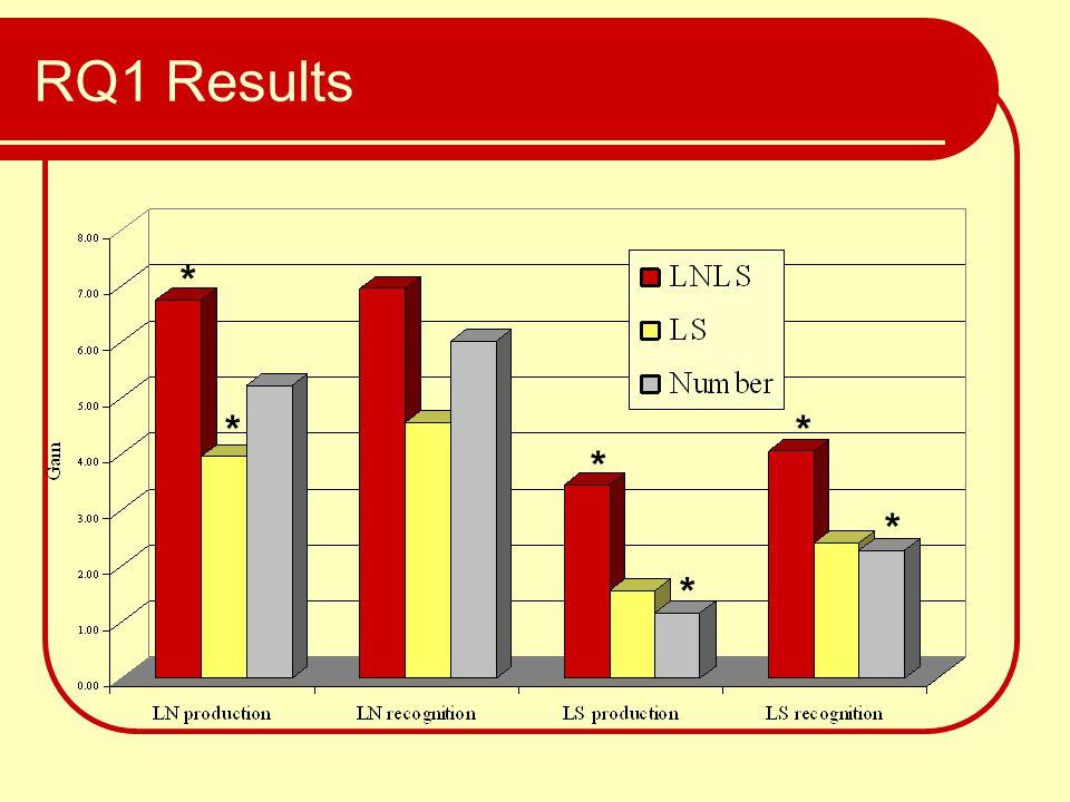 RQ1 Results * * * * * *