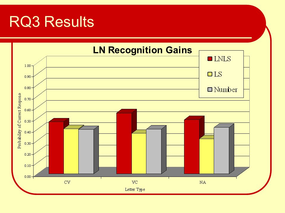 RQ3 Results LN Recognition Gains