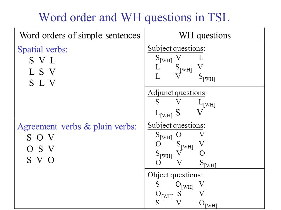 Word order and WH questions in TSL Word orders of simple sentencesWH questions Spatial verbs: S V L L S V S L V Subject questions: S [WH] V L L S [WH] V L V S [WH] Adjunct questions: S V L [WH] L [WH] S V Agreement verbs & plain verbs: S O V O S V S V O Subject questions: S [WH] O V O S [WH] V S [WH] V O O V S [WH] Object questions: S O [WH] V O [WH] S V S V O [WH]