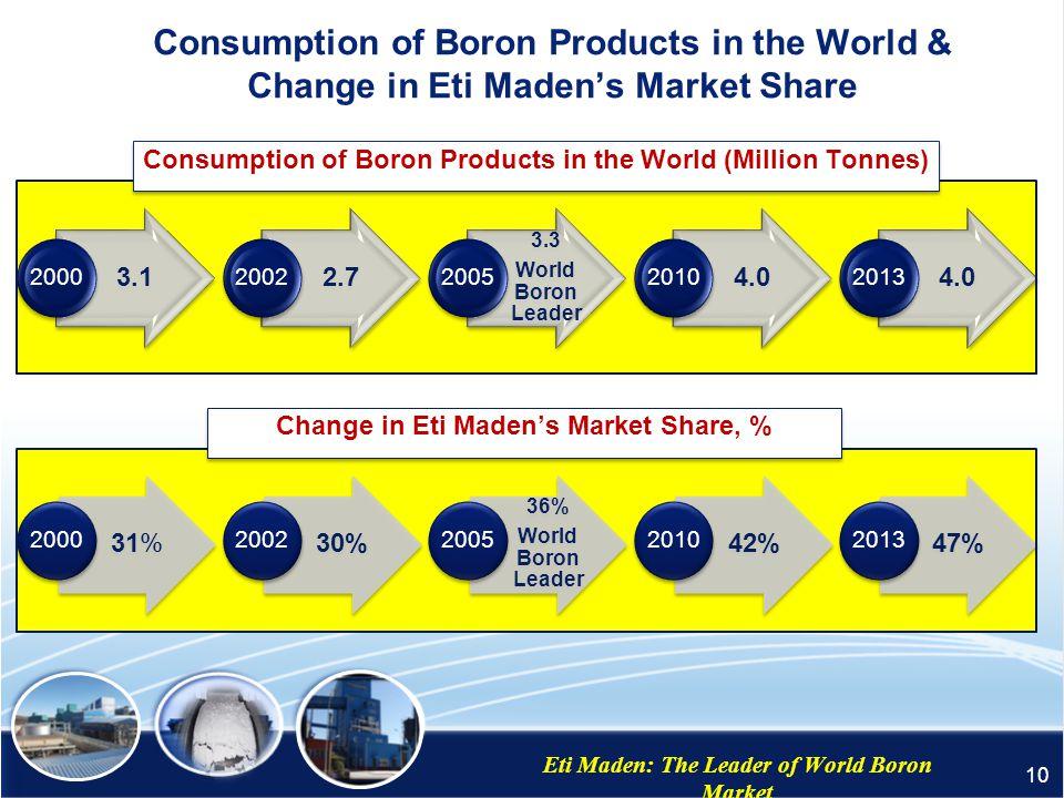 Regional Export of Eti Maden Eti Maden: The Leader of World Boron Market 9