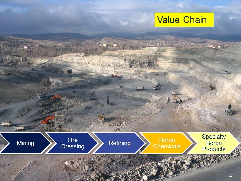 Boron Minerals Reserve of Eti Maden BASIN NAME AMOUNT (Gross Ton) EMET (Colemanite) 1.818.264.009 KIRKA (Tincal) 838.152.732 BİGADİÇ (Colemanite-Ulexi