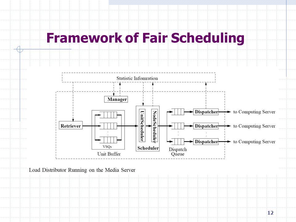 12 Framework of Fair Scheduling