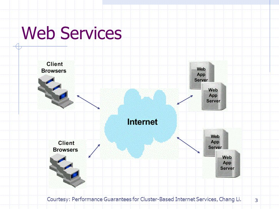 3 Web Services Courtesy: Performance Guarantees for Cluster-Based Internet Services, Chang Li.