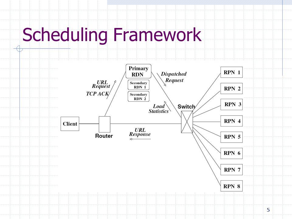 5 Scheduling Framework