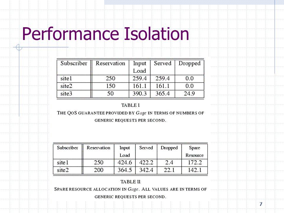 7 Performance Isolation