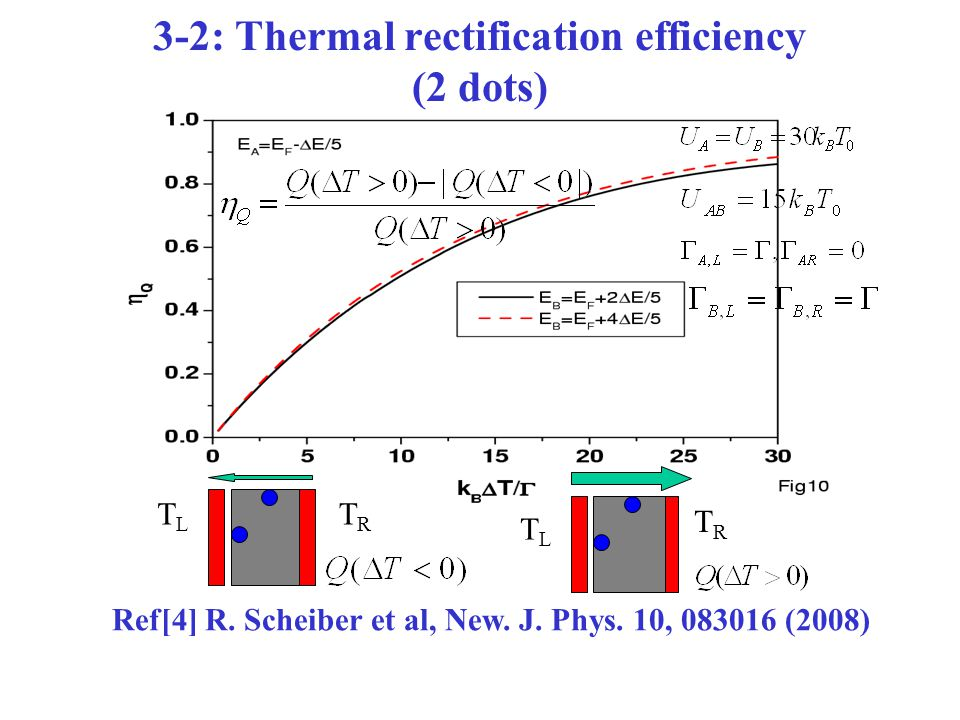 3-2: Thermal rectification efficiency (2 dots) TLTL TRTR TLTL TRTR Ref[4] R.