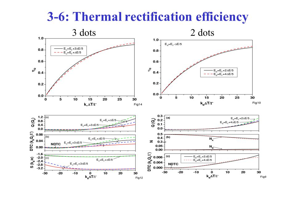 3-6: Thermal rectification efficiency 2 dots3 dots