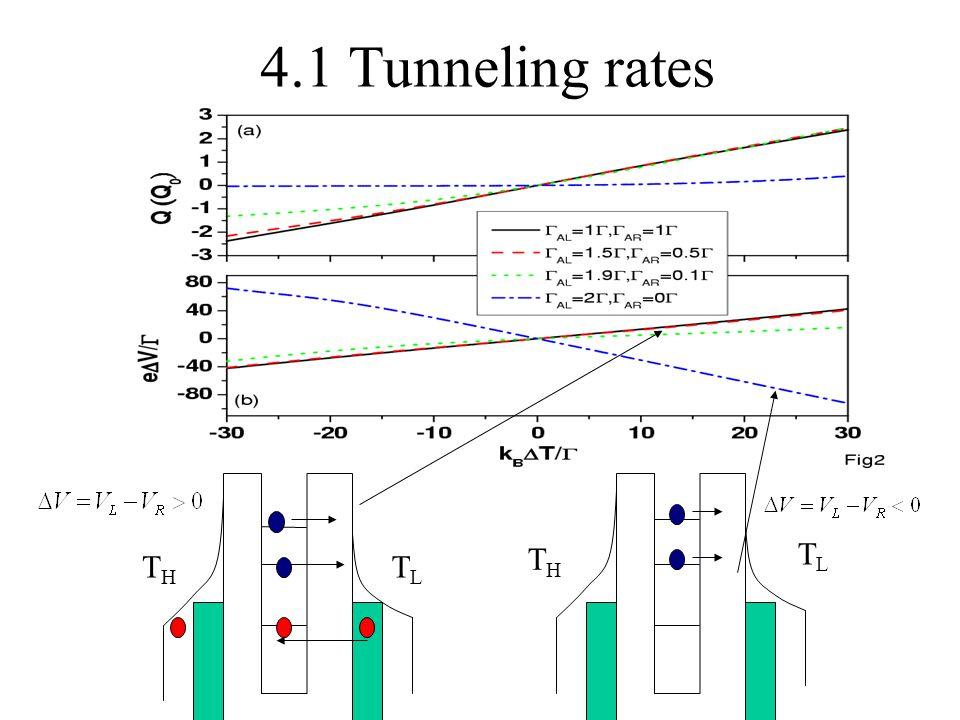 4.1 Tunneling rates THTH TLTL THTH TLTL