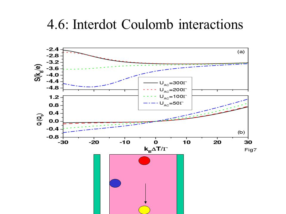 4.6: Interdot Coulomb interactions