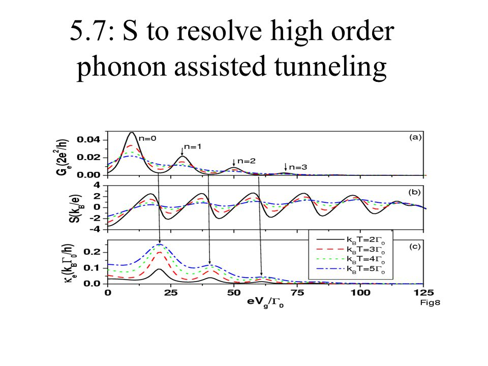 5.7: S to resolve high order phonon assisted tunneling