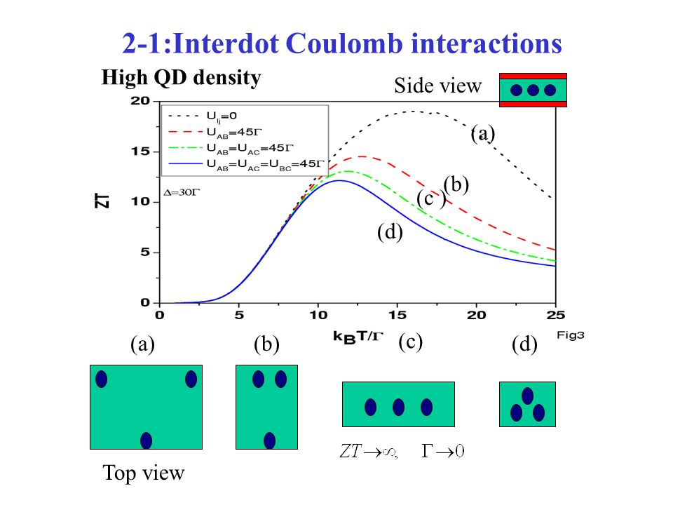 2-1:Interdot Coulomb interactions (a)(b) (c) (d) Side view Top view High QD density (a) (b) (c ) (d)