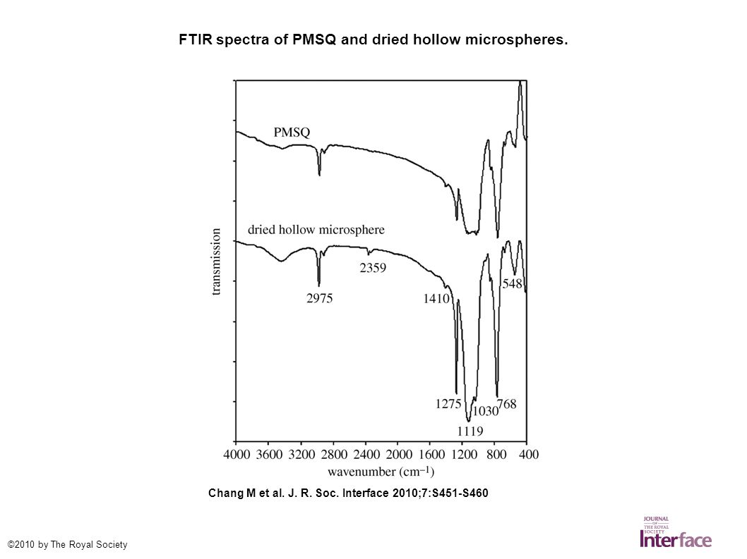 FTIR spectra of PMSQ and dried hollow microspheres.