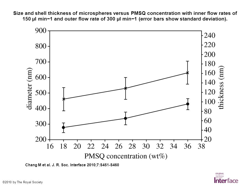 Size and shell thickness of microspheres versus PMSQ concentration with inner flow rates of 150 µl min−1 and outer flow rate of 300 µl min−1 (error bars show standard deviation).