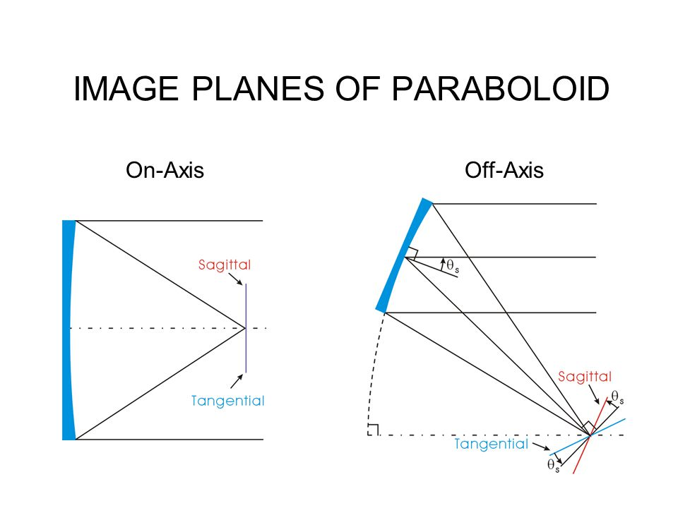 IMAGE PLANES OF PARABOLOID On-AxisOff-Axis