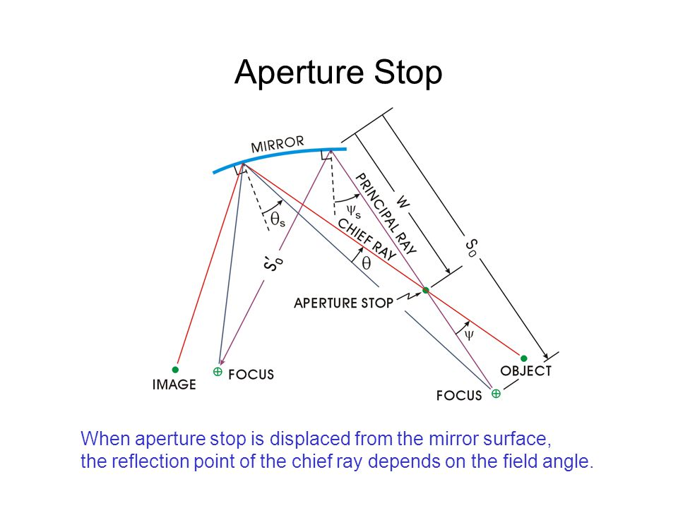 Aperture Stop When aperture stop is displaced from the mirror surface, the reflection point of the chief ray depends on the field angle.
