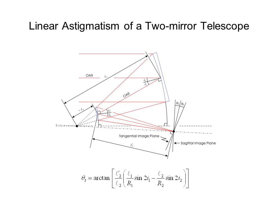 Linear Astigmatism of a Two-mirror Telescope