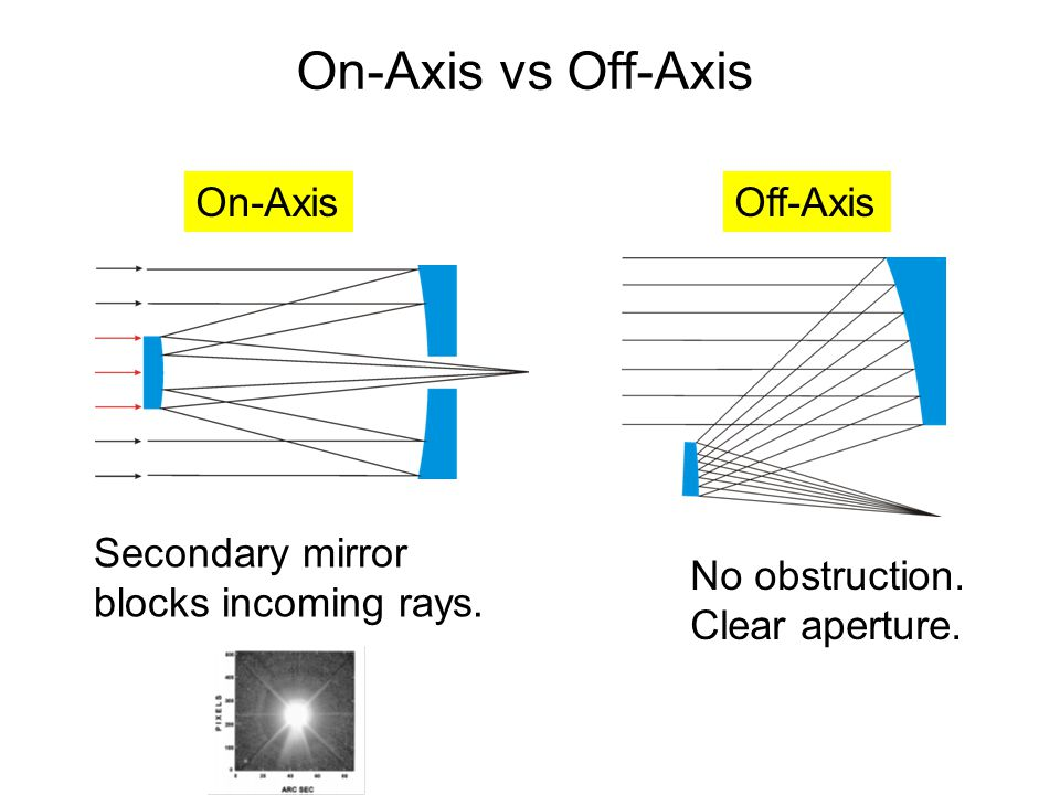 On-Axis vs Off-Axis On-AxisOff-Axis Secondary mirror blocks incoming rays.