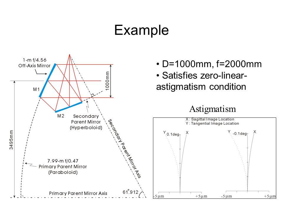 Example D=1000mm, f=2000mm Satisfies zero-linear- astigmatism condition Astigmatism