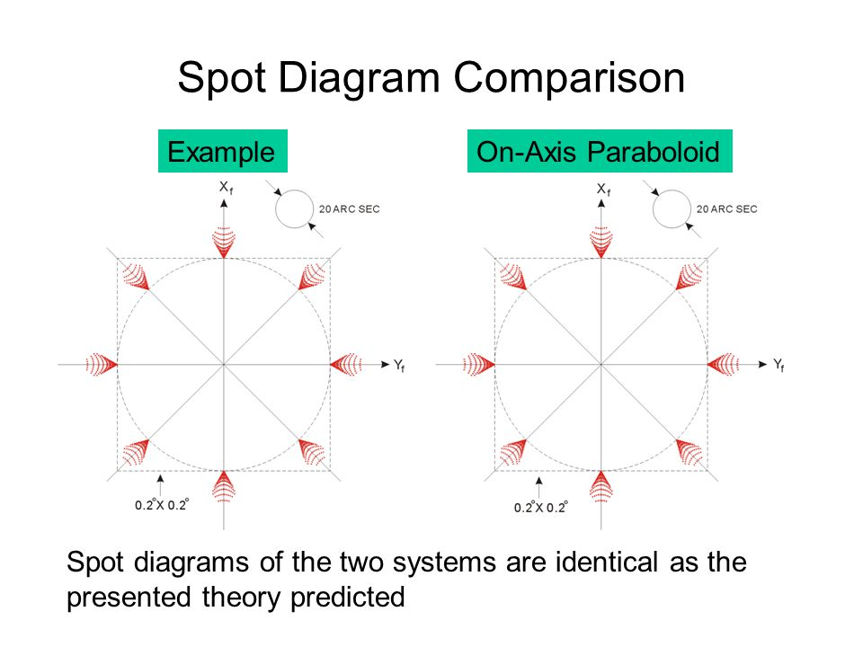 Spot Diagram Comparison ExampleOn-Axis Paraboloid Spot diagrams of the two systems are identical as the presented theory predicted