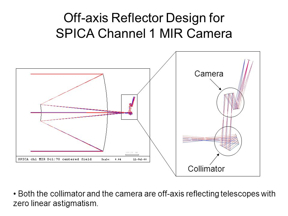 Off-axis Reflector Design for SPICA Channel 1 MIR Camera Collimator Camera Both the collimator and the camera are off-axis reflecting telescopes with zero linear astigmatism.