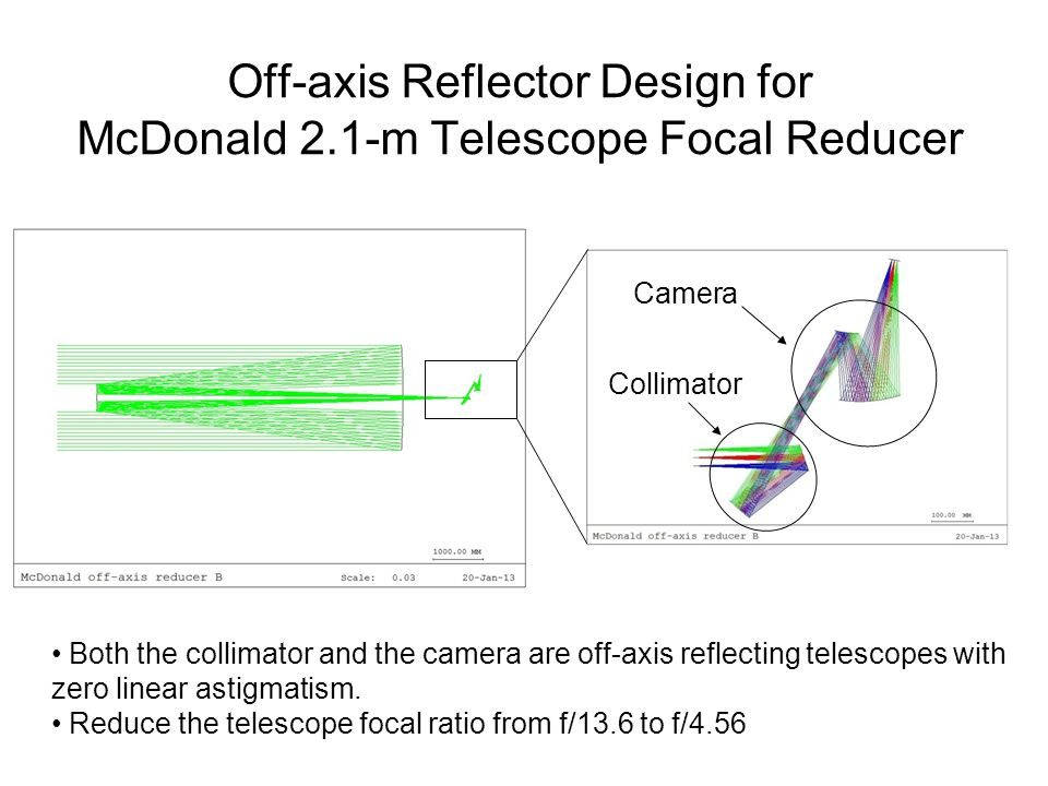 Off-axis Reflector Design for McDonald 2.1-m Telescope Focal Reducer Both the collimator and the camera are off-axis reflecting telescopes with zero linear astigmatism.