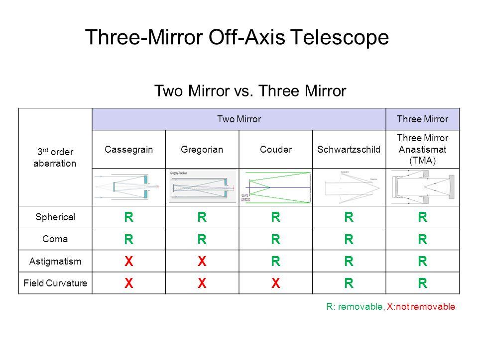 Three-Mirror Off-Axis Telescope 3 rd order aberration Two MirrorThree Mirror CassegrainGregorianCouderSchwartzschild Three Mirror Anastismat (TMA) Spherical RRRRR Coma RRRRR Astigmatism XXRRR Field Curvature XXXRR Two Mirror vs.