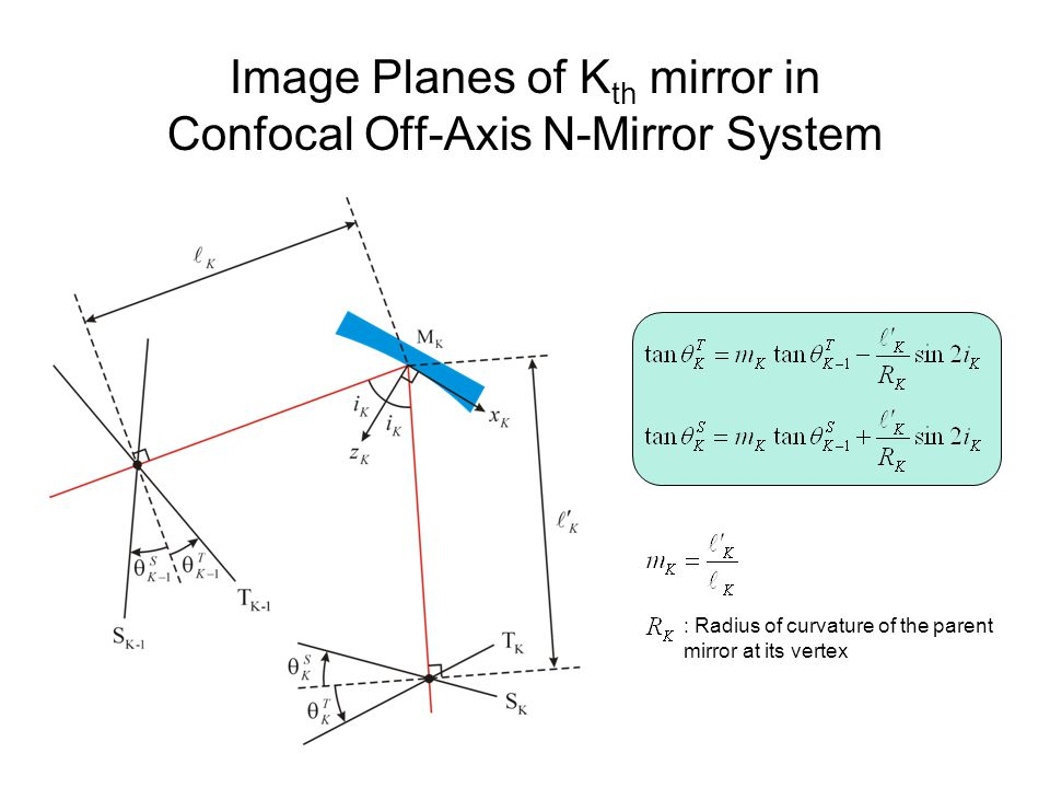 Image Planes of K th mirror in Confocal Off-Axis N-Mirror System : Radius of curvature of the parent mirror at its vertex