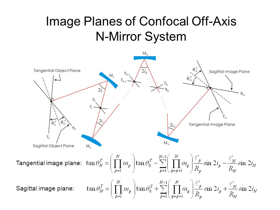 Image Planes of Confocal Off-Axis N-Mirror System Tangential image plane: Sagittal image plane: