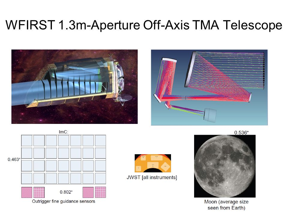 WFIRST 1.3m-Aperture Off-Axis TMA Telescope