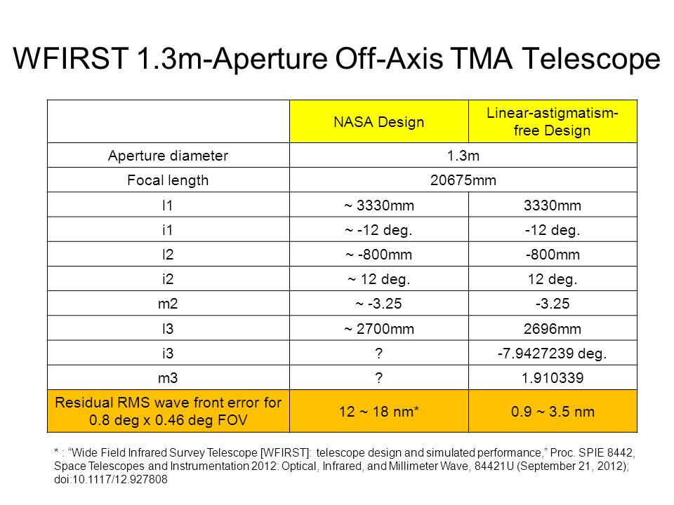 WFIRST 1.3m-Aperture Off-Axis TMA Telescope NASA Design Linear-astigmatism- free Design Aperture diameter1.3m Focal length20675mm l1~ 3330mm3330mm i1~ -12 deg.-12 deg.