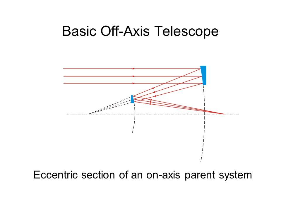 Example 10cm f/4 off-axis Schwarzschild flat-field anastigmat Side View Spot Diagrams
