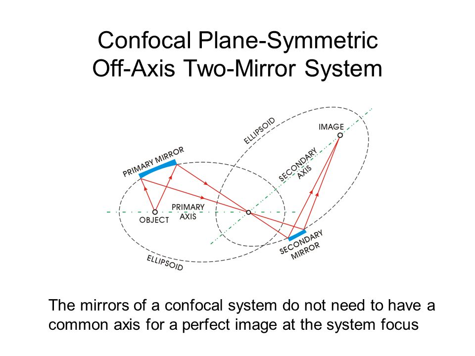 Confocal Plane-Symmetric Off-Axis Two-Mirror System The mirrors of a confocal system do not need to have a common axis for a perfect image at the syst