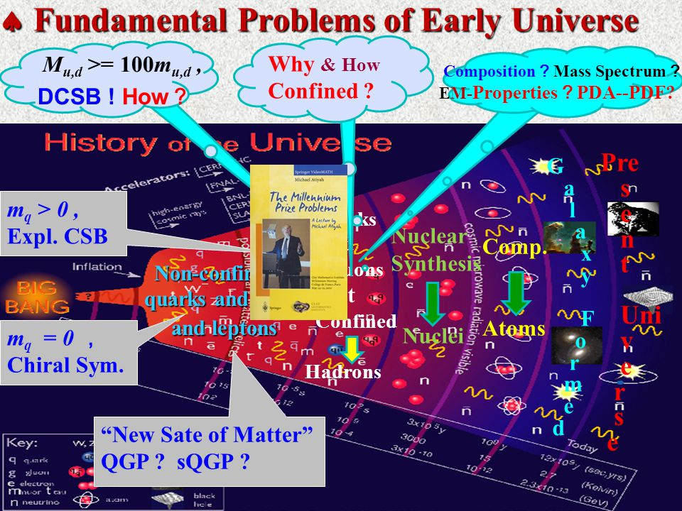  Fundamental Problems of Early Universe Non-confined Non-confined quarks and gluons quarks and gluons and leptons and leptons Quarks and Gluons get Confined Hadrons Nuclear Synthesis Nuclei Comp.