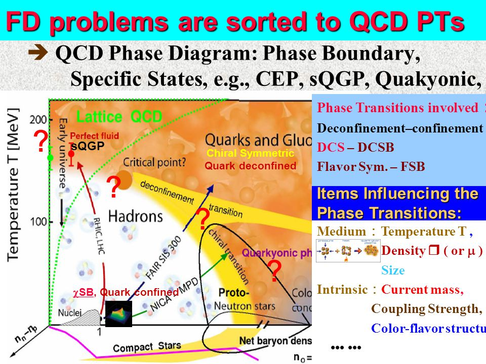 FD problems are sorted to QCD PTs  QCD Phase Diagram: Phase Boundary, Specific States, e.g., CEP, sQGP, Quakyonic, Items Influencing the Phase Transitions: Medium : Temperature T, Density  ( or  ) Size Intrinsic : Current mass, Coupling Strength, Color-flavor structure, Phase Transitions involved : Deconfinement–confinement DCS – DCSB Flavor Sym.