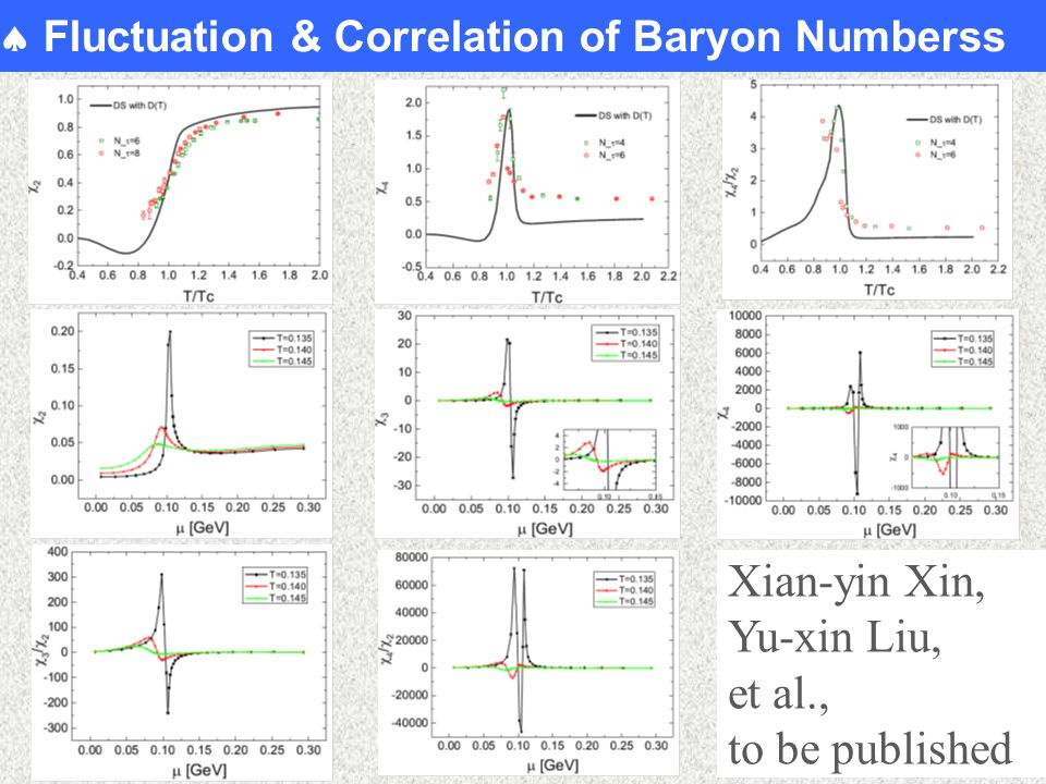  Fluctuation & Correlation of Baryon Numberss Xian-yin Xin, Yu-xin Liu, et al., to be published