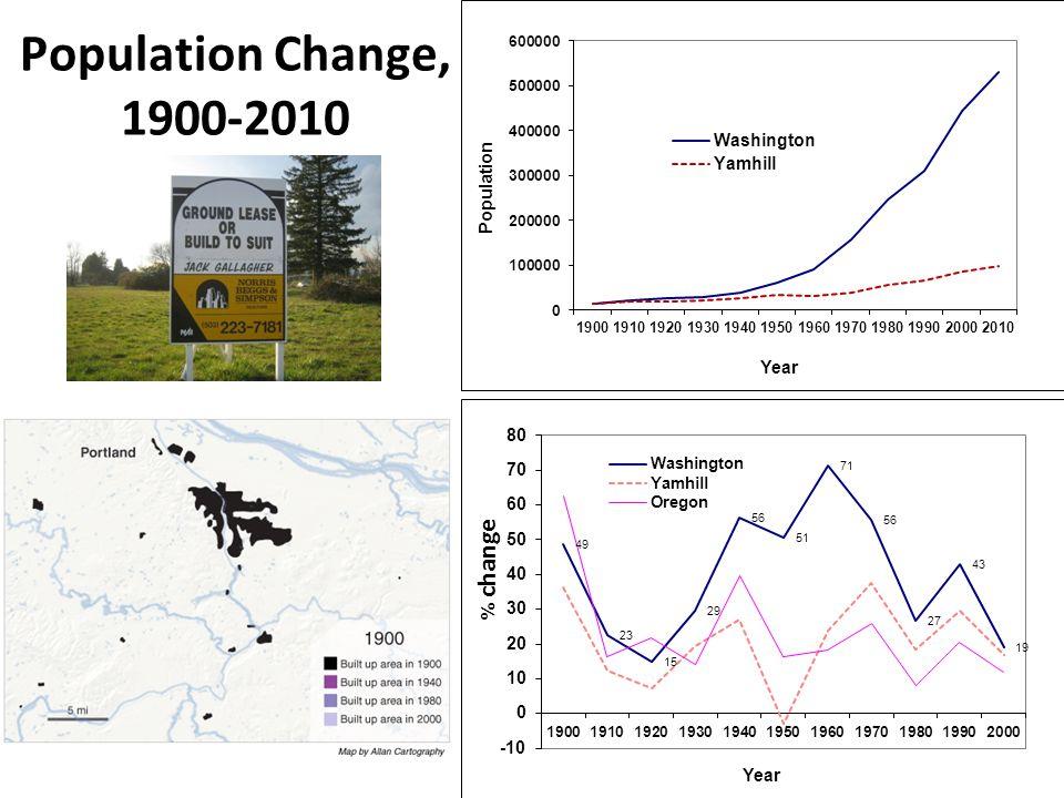 Climate Change, 1900-2100 Summer Precipitation Temperature Source: Mote and Salathe (2010) Climatic Change
