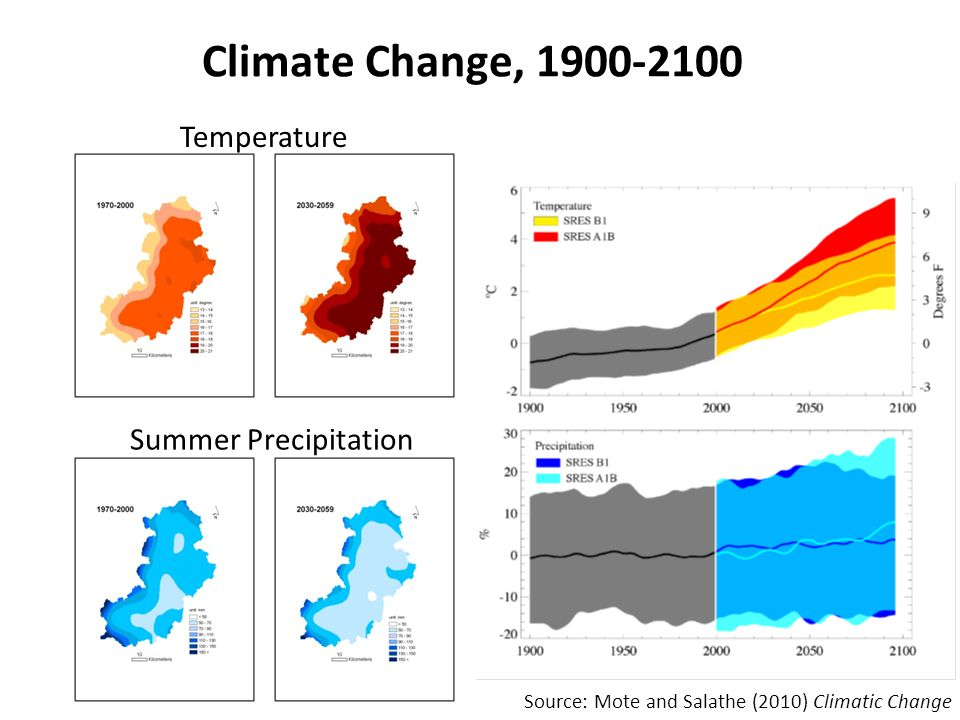 Climate Change, 1900-2100 Summer Precipitation Temperature Source: Mote and Salathe (2010) Climatic Change