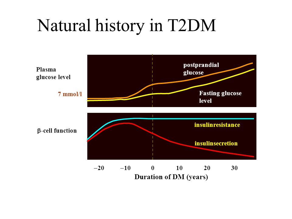  20  10 0102030 Natural history in T2DM Duration of DM (years)  -cell function Plasma glucose level insulinresistance insulinsecretion 7 mmol/l Fas