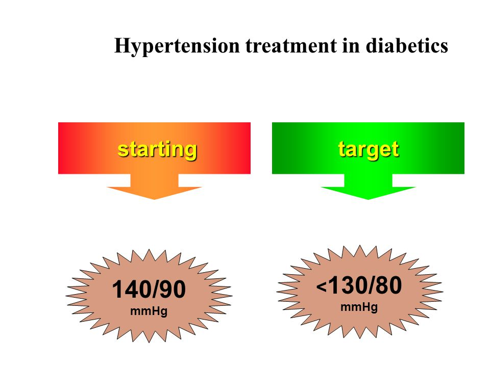 starting startingtarget 140/90 mmHg < 130/80 mmHg Hypertension treatment in diabetics