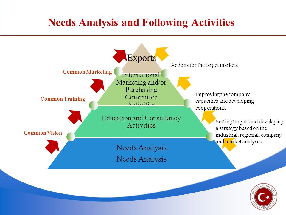 Needs Analysis and Following Activities Exports International Marketing and/or Purchasing Committee Activities Education and Consultancy Activities Needs Analysis Setting targets and developing a strategy based on the industrial, regional, company and market analyses Improving the company capacities and developing cooperations.