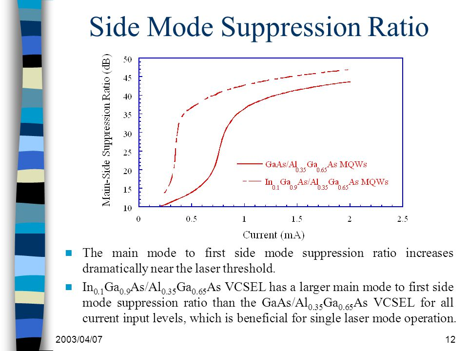 2003/04/0712 Side Mode Suppression Ratio The main mode to first side mode suppression ratio increases dramatically near the laser threshold. In 0.1 Ga