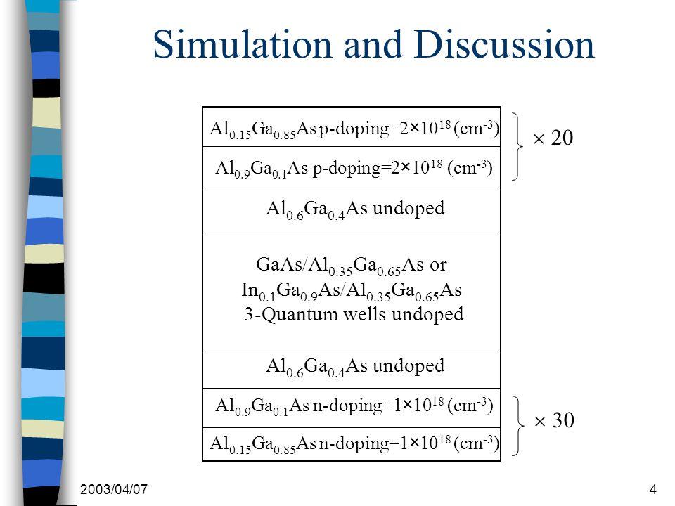 2003/04/074 Simulation and Discussion Al 0.15 Ga 0.85 As p-doping=2×10 18 (cm -3 ) Al 0.9 Ga 0.1 As p-doping=2×10 18 (cm -3 ) Al 0.6 Ga 0.4 As undoped GaAs/Al 0.35 Ga 0.65 As or In 0.1 Ga 0.9 As/Al 0.35 Ga 0.65 As 3-Quantum wells undoped Al 0.6 Ga 0.4 As undoped Al 0.9 Ga 0.1 As n-doping=1×10 18 (cm -3 ) Al 0.15 Ga 0.85 As n-doping=1×10 18 (cm -3 )  20  30
