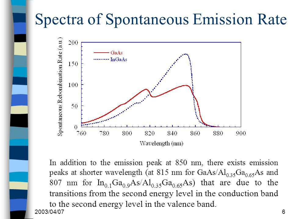 2003/04/076 Spectra of Spontaneous Emission Rate In addition to the emission peak at 850 nm, there exists emission peaks at shorter wavelength (at 815 nm for GaAs/Al 0.35 Ga 0.65 As and 807 nm for In 0.1 Ga 0.9 As/Al 0.35 Ga 0.65 As) that are due to the transitions from the second energy level in the conduction band to the second energy level in the valence band.