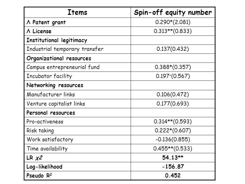 ItemsSpin-off equity number Λ Patent grant0.290*(2.081) Λ License0.313**(0.833) Institutional legitimacy Industrial temporary transfer0.137(0.432) Organizational resources Campus entrepreneurial fund0.388*(0.357) Incubator facility0.197 + (0.567) Networking resources Manufacturer links0.106(0.472) Venture capitalist links0.177(0.693) Personal resources Pro-activeness0.314**(0.593) Risk taking0.222*(0.607) Work satisfactory-0.136(0.855) Time availability0.455**(0.533) LR χ254.13** Log-likelihood-156.87 Pseudo R 2 0.452