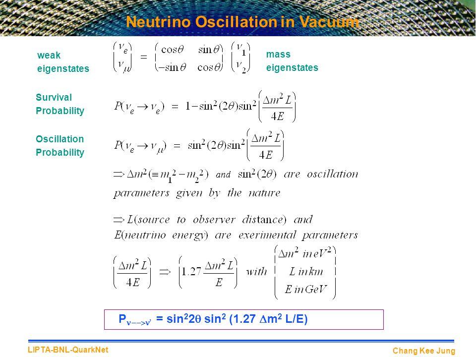 Chang Kee Jung LIPTA-BNL-QuarkNet Neutrino Oscillation in Vacuum weak eigenstates mass eigenstates Survival Probability Oscillation Probability P  ' = sin 2 2  sin 2 (1.27  m 2 L/E)