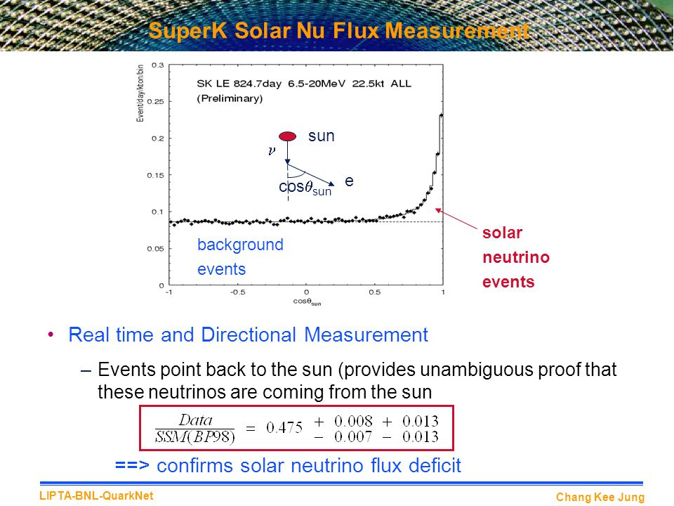 Chang Kee Jung LIPTA-BNL-QuarkNet Real time and Directional Measurement –Events point back to the sun (provides unambiguous proof that these neutrinos are coming from the sun ==> confirms solar neutrino flux deficit SuperK Solar Nu Flux Measurement e sun cos  sun background events solar neutrino events