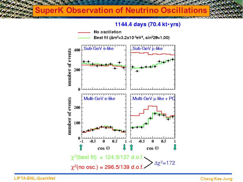 Chang Kee Jung LIPTA-BNL-QuarkNet SuperK Observation of Neutrino Oscillations