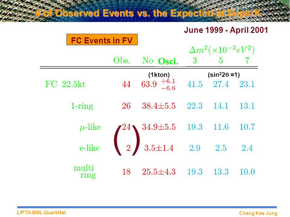 Chang Kee Jung LIPTA-BNL-QuarkNet # of Observed Events vs.